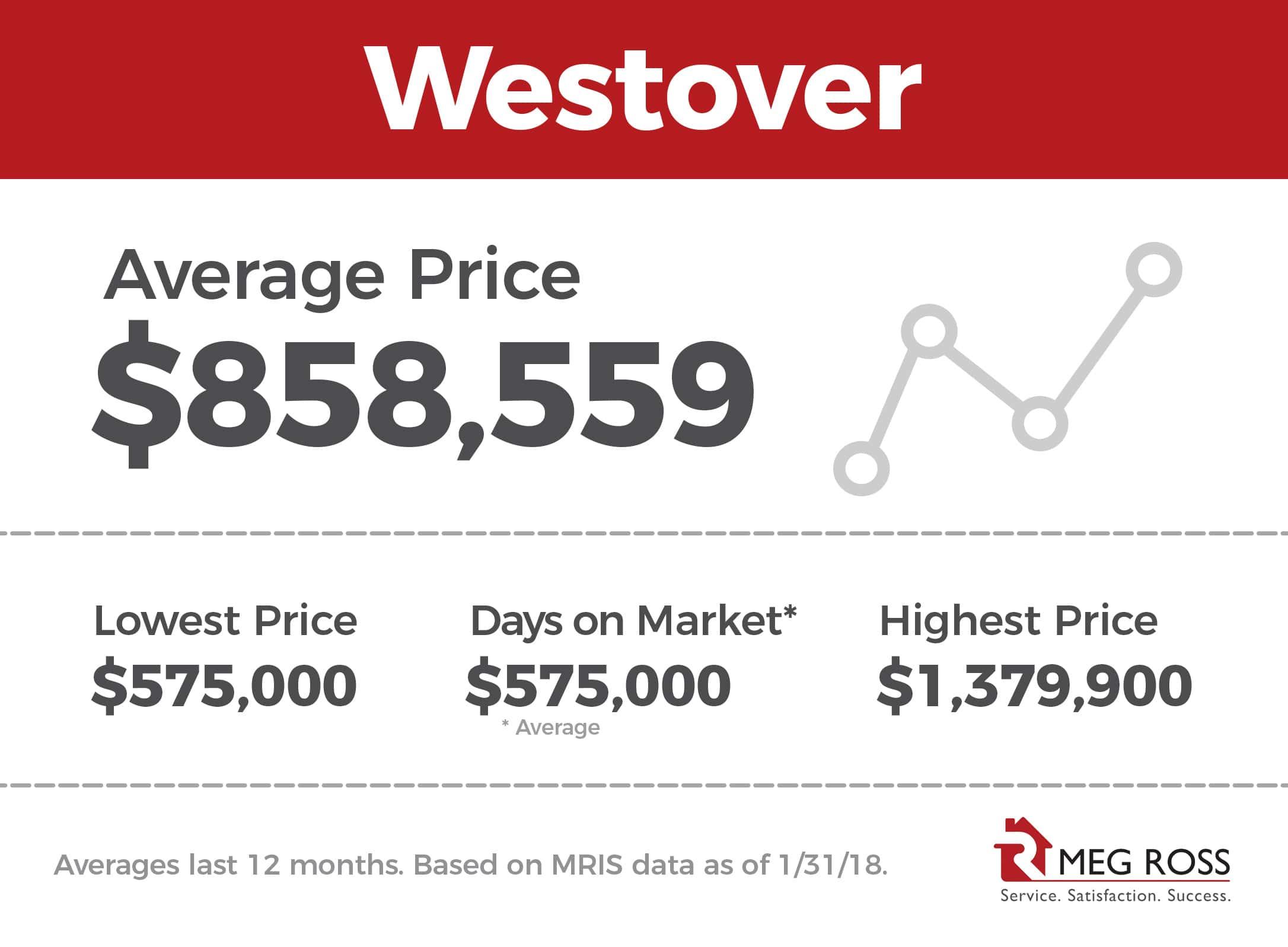 westover_va_nieghborhood_home_prices