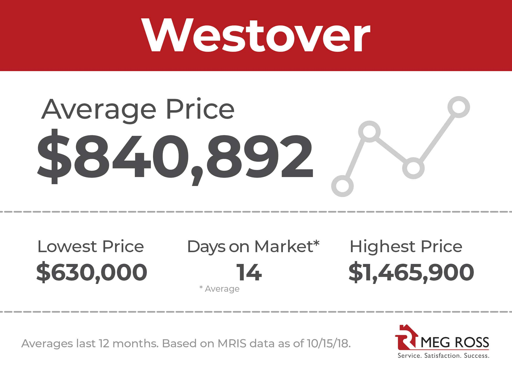 westover_arlington_va_average_home_sales_price_101518